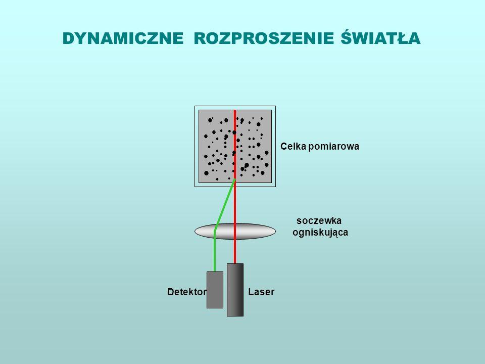 DetektorLaser soczewka ogniskująca Celka pomiarowa DYNAMICZNE ROZPROSZENIE ŚWIATŁA