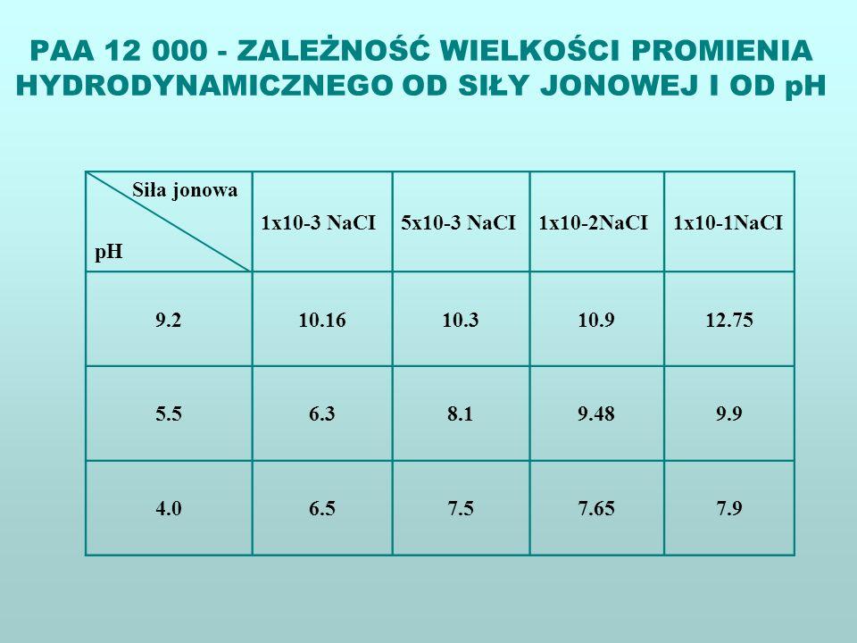 Siła jonowa pH 1x10-3 NaCI5x10-3 NaCI1x10-2NaCI1x10-1NaCI 9.210.1610.310.912.75 5.56.38.19.489.9 4.06.57.57.657.9 PAA 12 000 - ZALEŻNOŚĆ WIELKOŚCI PRO