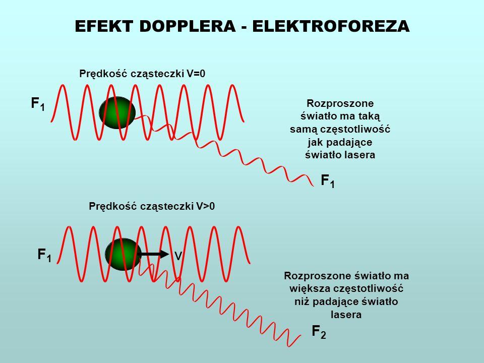 Prędkość cząsteczki V>0 v Rozproszone światło ma większa częstotliwość niż padające światło lasera F2F2 F1F1 Prędkość cząsteczki V=0 Rozproszone świat