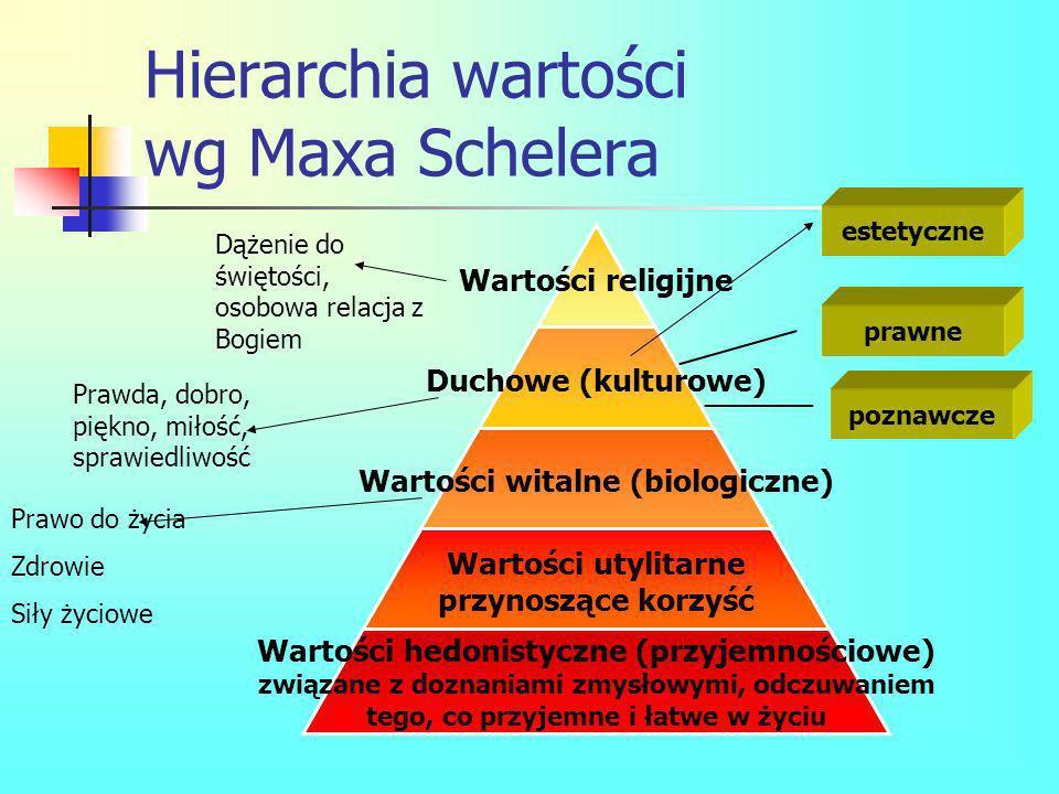 Hierarchia wartości wg Maxa Schelera estetyczne prawne poznawcze Prawo do życia Zdrowie Siły życiowe Prawda, dobro, piękno, miłość, sprawiedliwość Dąż