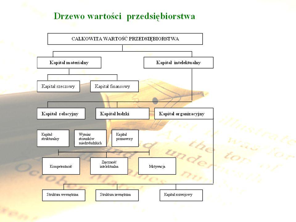 Mapa kreacji kapita ł u intelektualnego obejmuj ą ca sze ść faz (Edvinson): misja – potrzeba ujawnienia istnienia kapitału intelektualnego, pomiar – stworzenie zestawu zbilansowanych mierników, stworzenie stanowiska analityka kapitału intelektualnego, wstępne dostosowanie pomiaru kapitału intelektualnego do obowiązującego systemu rachunkowości organizacji, przywództwo – przestawienie się kierownictwa z analizowania przeszłości na nawigacje w kierunku przyszłości w kategoriach rozwoju i odnowy, technologia informatyczna – określenie technologii, która winna zwiększyć przejrzystość oraz możliwości kompilacji wiedzy i systemów komunikacyjnych do rozpowszechnienia władzy, kapitalizacja – wykorzystanie złożonych technologii organizacyjnych, np.