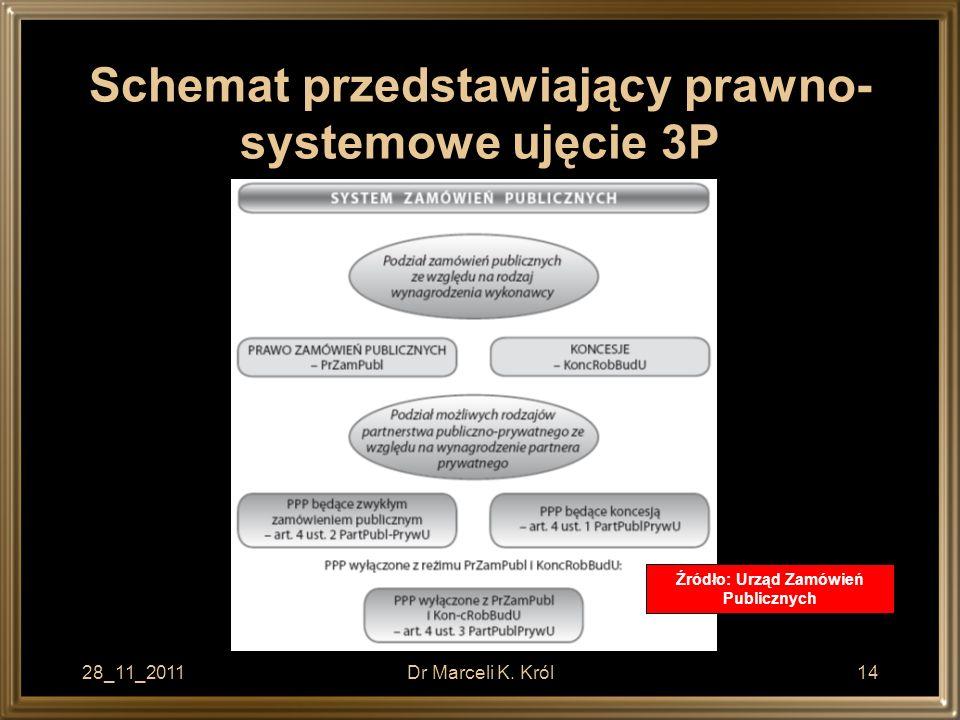 Schemat przedstawiający prawno- systemowe ujęcie 3P 28_11_2011Dr Marceli K. Król14 Źródło: Urząd Zamówień Publicznych