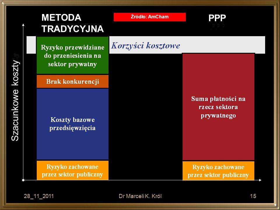 28_11_2011Dr Marceli K. Król15 METODA TRADYCYJNA PPP Źródło: AmCham Szacunkowe koszty