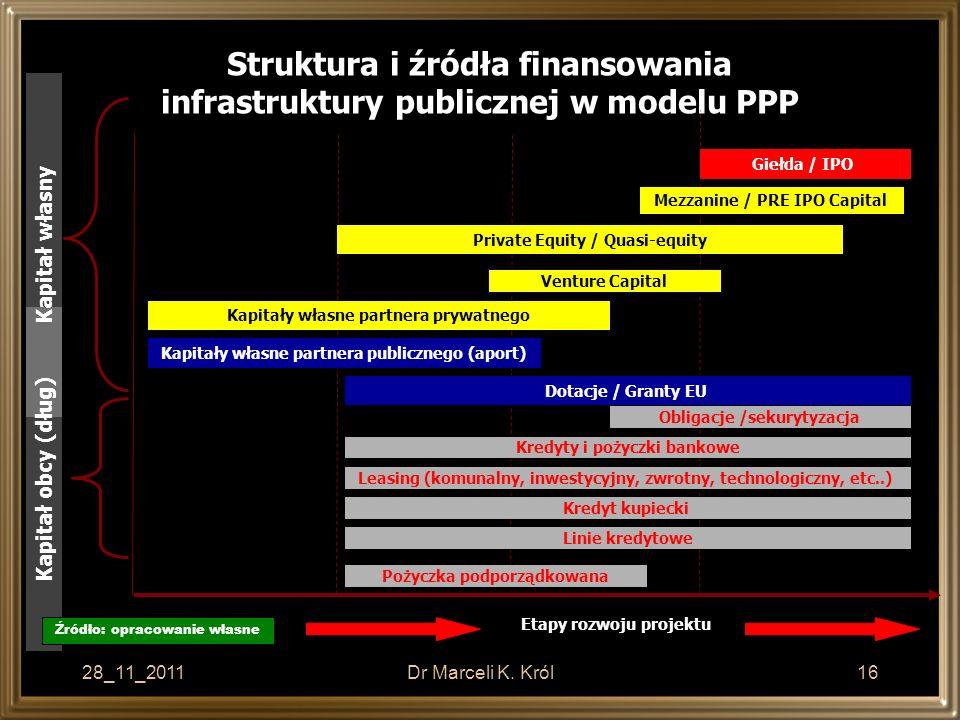28_11_2011Dr Marceli K. Król16 Struktura i źródła finansowania infrastruktury publicznej w modelu PPP Etapy rozwoju projektu Kapitały własne partnera