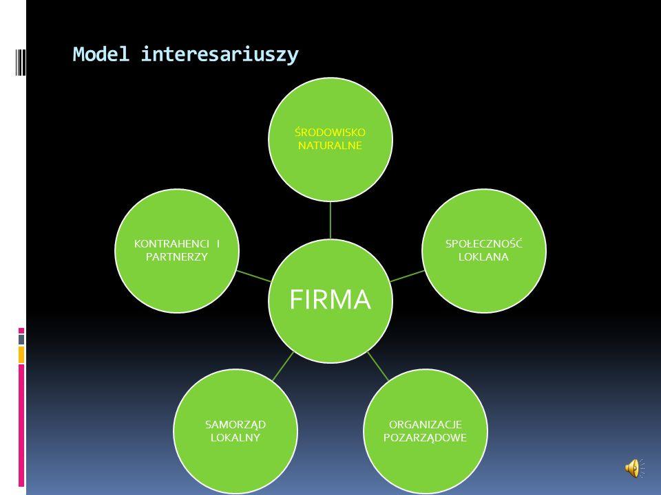 Model interesariuszy FIRMA ŚRODOWISKO NATURALNE SPOŁECZNOŚĆ LOKLANA ORGANIZACJE POZARZĄDOWE SAMORZĄD LOKALNY KONTRAHENCI I PARTNERZY
