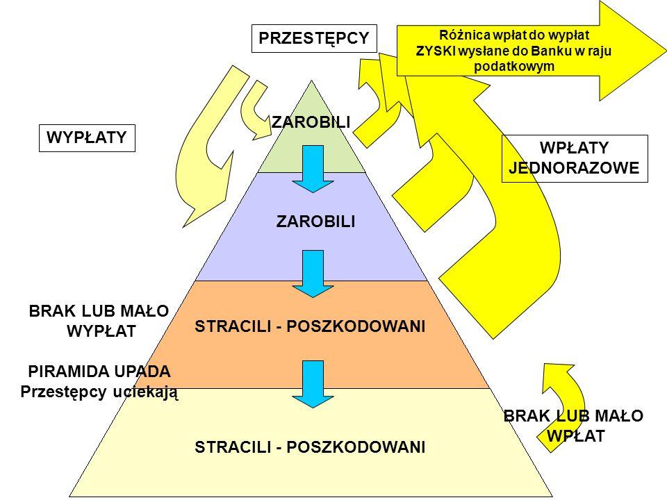 KONSUMENCI DYSTRYBUTORZY Cena Hurtowa ZYSK NA RABATACH PRODUCENT/ HURTOWNIA Konsum.