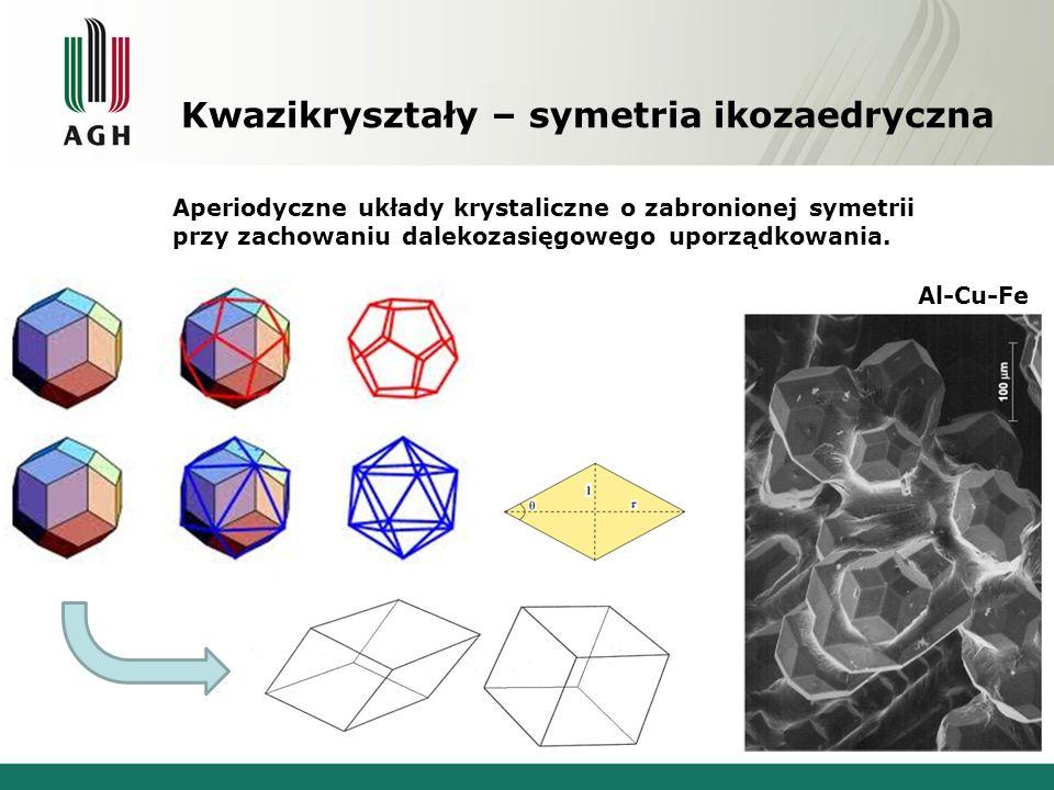 Kwazikryształy – symetria ikozaedryczna Aperiodyczne układy krystaliczne o zabronionej symetrii przy zachowaniu dalekozasięgowego uporządkowania. Al-C