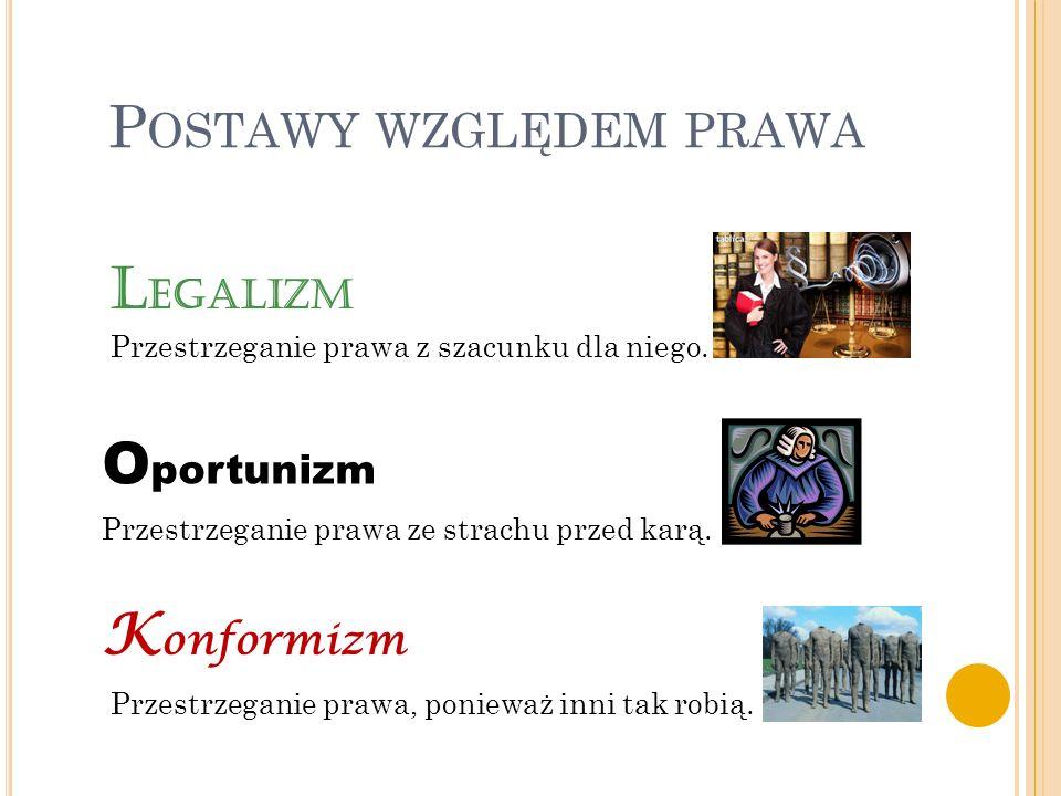 P OSTAWY WZGLĘDEM PRAWA K onformizm O portunizm L egalizm Przestrzeganie prawa z szacunku dla niego. Przestrzeganie prawa ze strachu przed karą. Przes