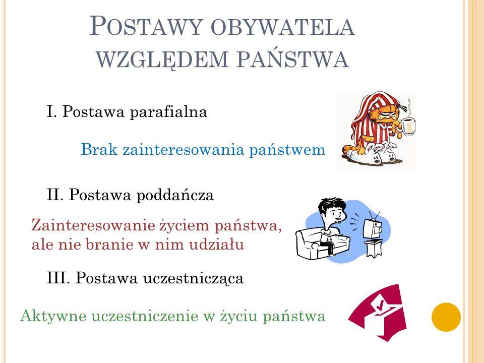P OSTAWY OBYWATELA WZGLĘDEM PAŃSTWA I. Postawa parafialna II. Postawa poddańcza III. Postawa uczestnicząca Brak zainteresowania państwem Aktywne uczes