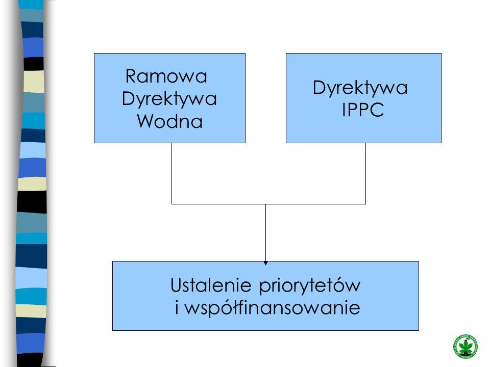 Ramowa Dyrektywa Wodna Ustalenie priorytetów i współfinansowanie Dyrektywa IPPC