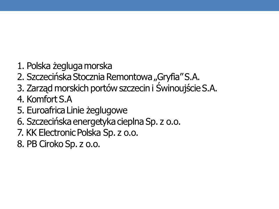 1. Polska żegluga morska 2. Szczecińska Stocznia Remontowa Gryfia S.A. 3. Zarząd morskich portów szczecin i Świnoujście S.A. 4. Komfort S.A 5. Euroafr