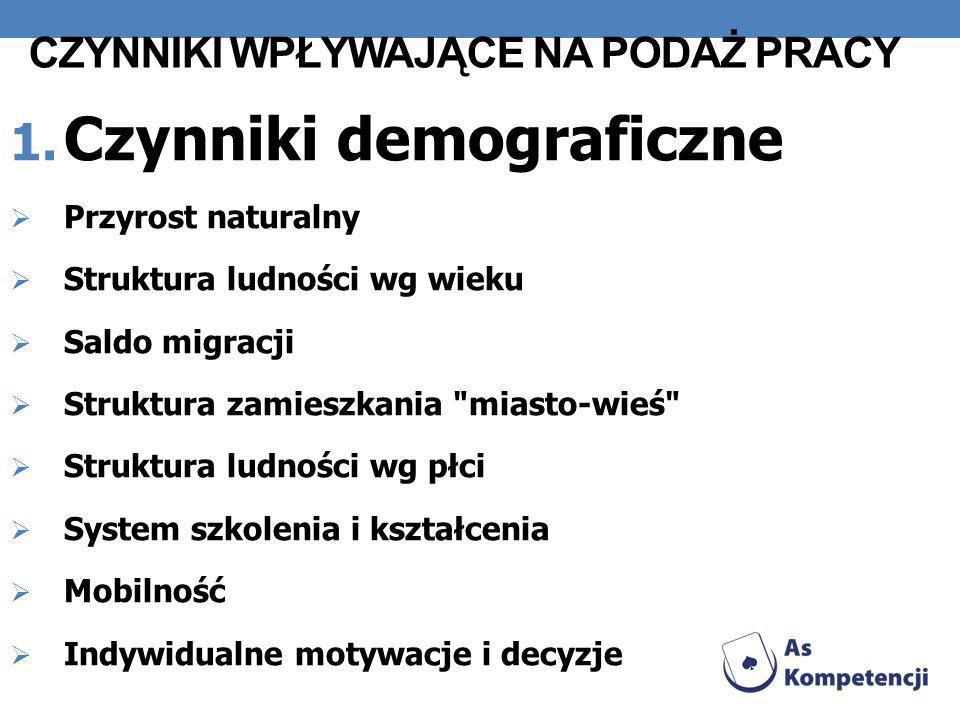 CZYNNIKI WPŁYWAJĄCE NA PODAŻ PRACY 2.