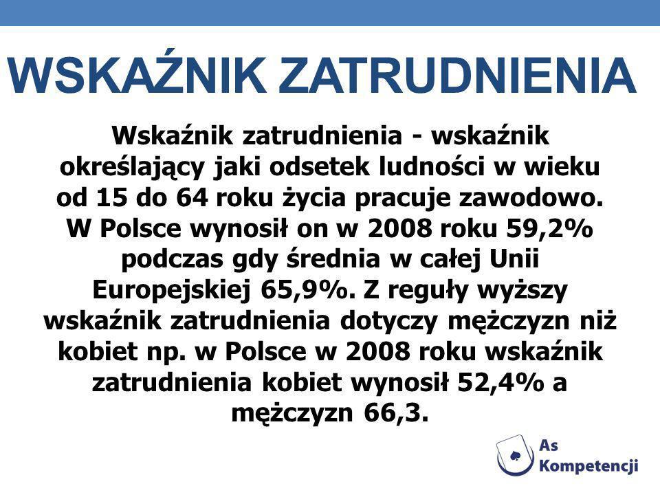 WSKAŹNIK ZATRUDNIENIA Wskaźnik zatrudnienia - wskaźnik określający jaki odsetek ludności w wieku od 15 do 64 roku życia pracuje zawodowo. W Polsce wyn