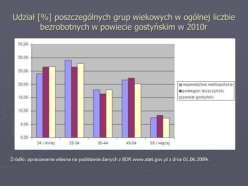 Udział [%] poszczególnych grup wiekowych w ogólnej liczbie bezrobotnych w powiecie gostyńskim w 2010r Źródło: opracowanie własne na podstawie danych z