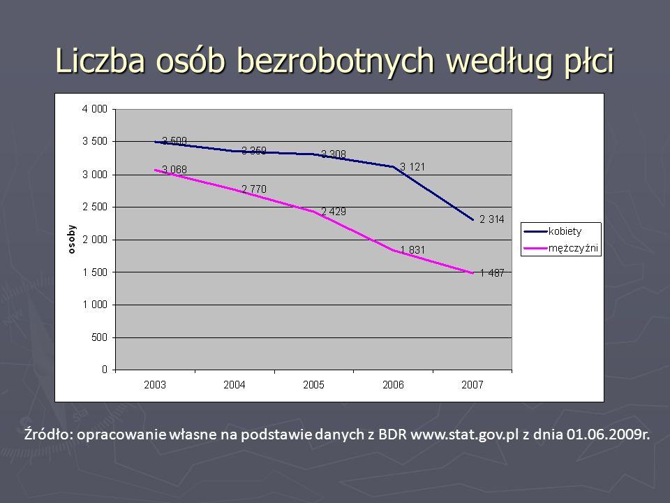 Liczba osób bezrobotnych według płci Źródło: opracowanie własne na podstawie danych z BDR www.stat.gov.pl z dnia 01.06.2009r.