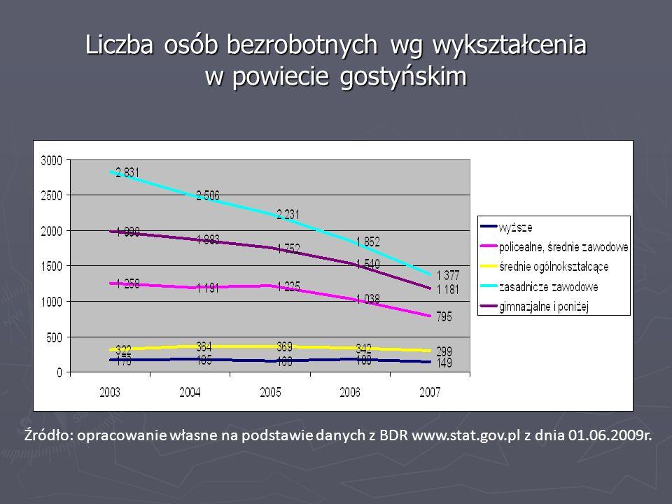 Liczba osób bezrobotnych wg wykształcenia w powiecie gostyńskim Źródło: opracowanie własne na podstawie danych z BDR www.stat.gov.pl z dnia 01.06.2009