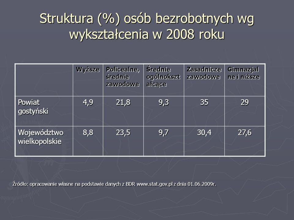 Struktura (%) osób bezrobotnych wg wykształcenia w 2008 roku Źródło: opracowanie własne na podstawie danych z BDR www.stat.gov.pl z dnia 01.06.2009r.