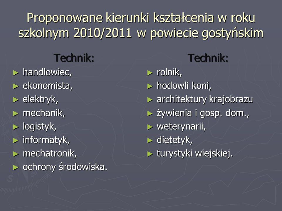 Proponowane kierunki kształcenia w roku szkolnym 2010/2011 w powiecie gostyńskim Technik: handlowiec, handlowiec, ekonomista, ekonomista, elektryk, el