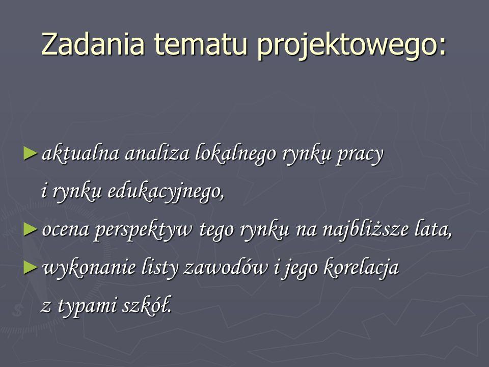Udział [%] poszczególnych grup wiekowych w ogólnej liczbie bezrobotnych w powiecie gostyńskim w 2010r Źródło: opracowanie własne na podstawie danych z BDR www.stat.gov.pl z dnia 01.06.2009r.