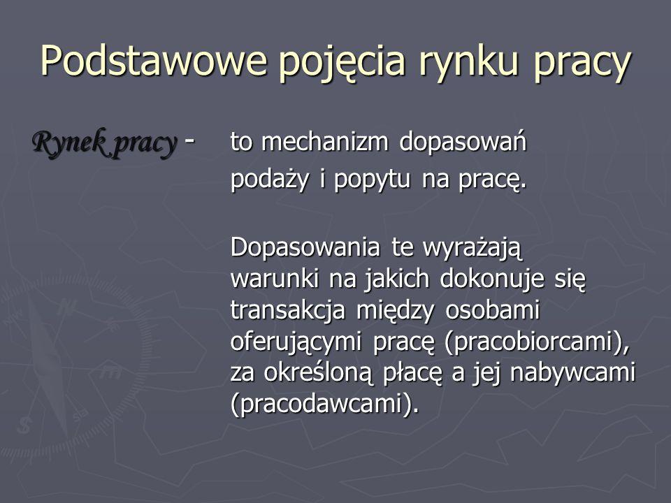Źródła: www.poznan.pl/mim/public/cdz/poradnik.html www.ck.agh.edu.pl http://wyborcza.pl www.qpracy.pl www.bezrobocie.org.pl www.powiat.gostyn.pl Program ograniczania bezrobocia w powiecie gostyńskim
