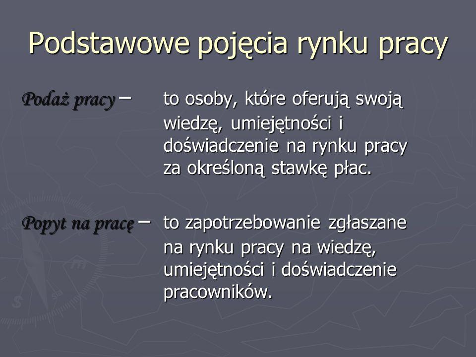 Liczba osób bezrobotnych wg wykształcenia w powiecie gostyńskim Źródło: opracowanie własne na podstawie danych z BDR www.stat.gov.pl z dnia 01.06.2009r.