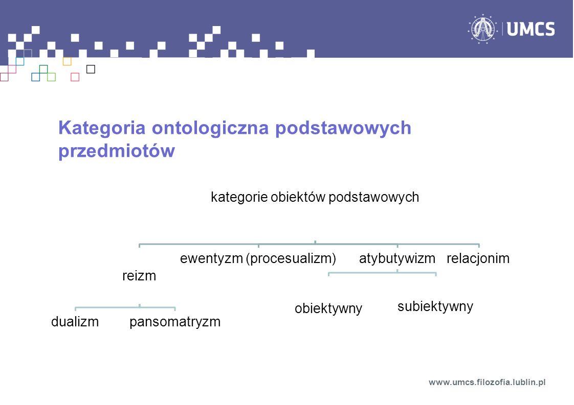 Kategoria ontologiczna podstawowych przedmiotów www.umcs.filozofia.lublin.pl kategorie obiektów podstawowych reizm dualizmpansomatryzm ewentyzm (proce