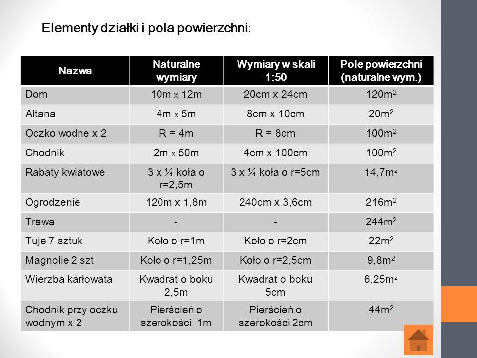 Elementy działki i pola powierzchni : Nazwa Naturalne wymiary Wymiary w skali 1:50 Pole powierzchni (naturalne wym.) Dom10m X 12m20cm x 24cm120m 2 Alt