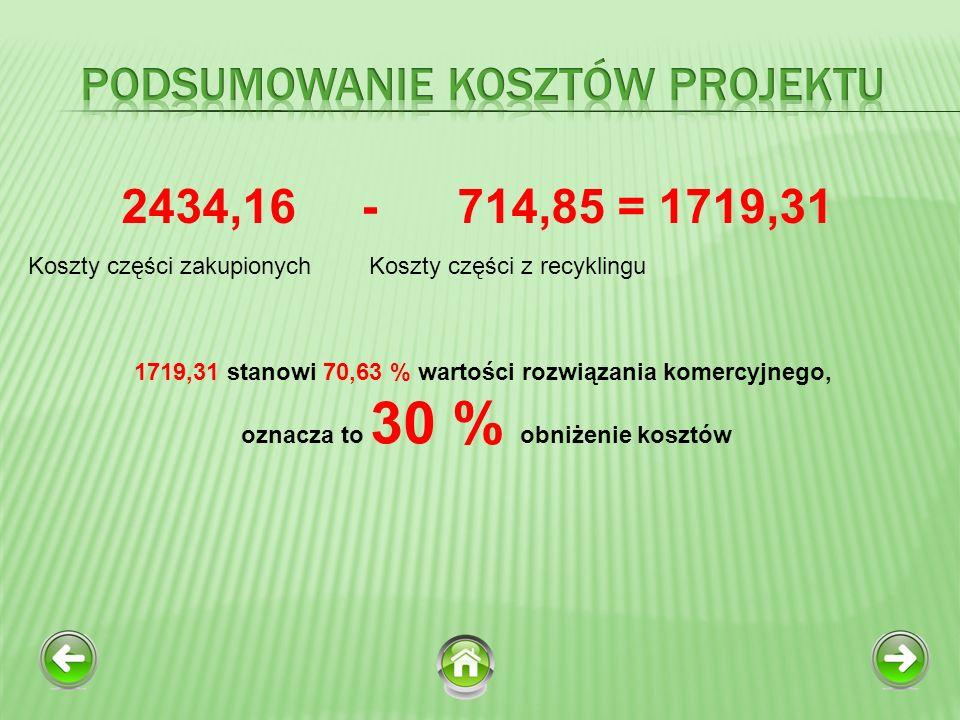 2434,16 - 714,85 = 1719,31 Koszty części zakupionychKoszty części z recyklingu 1719,31 stanowi 70,63 % wartości rozwiązania komercyjnego, oznacza to 30 % obniżenie kosztów