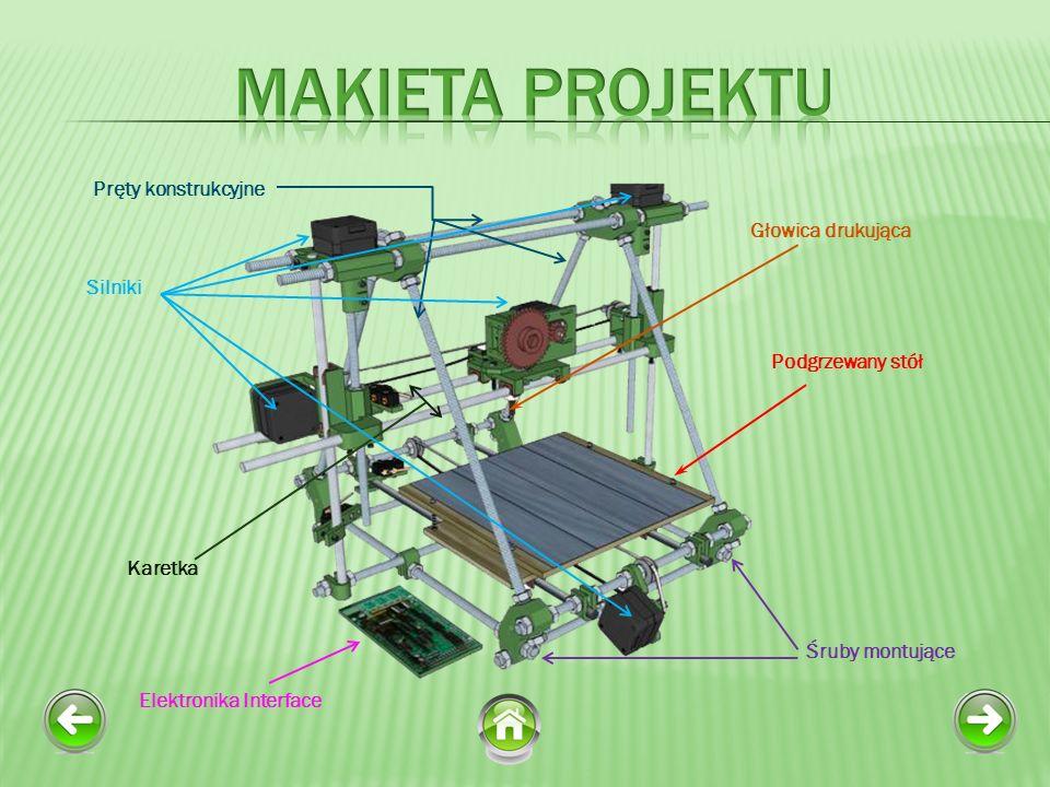 Głowica drukująca Podgrzewany stół Karetka Pręty konstrukcyjne Śruby montujące Silniki Elektronika Interface