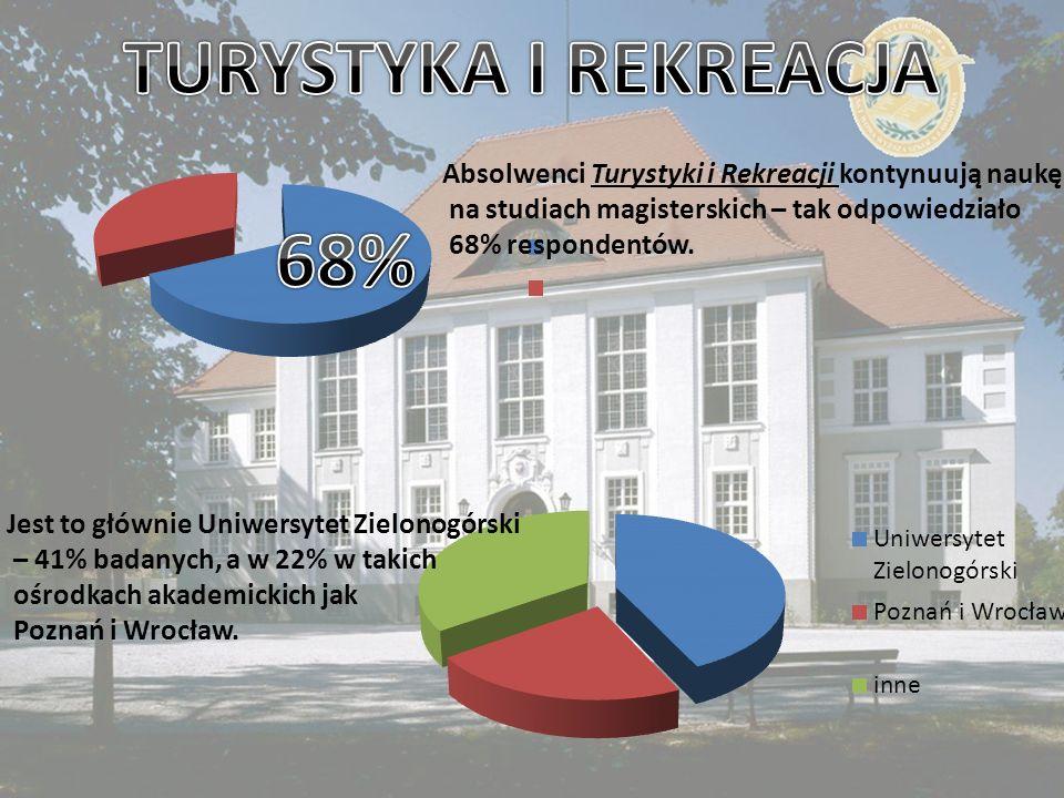 Absolwenci Turystyki i Rekreacji kontynuują naukę na studiach magisterskich – tak odpowiedziało 68% respondentów. Jest to głównie Uniwersytet Zielonog
