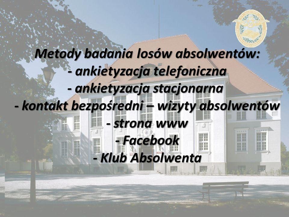 Metody badania losów absolwentów: - ankietyzacja telefoniczna - ankietyzacja stacjonarna - kontakt bezpośredni – wizyty absolwentów - strona www - Facebook - Klub Absolwenta