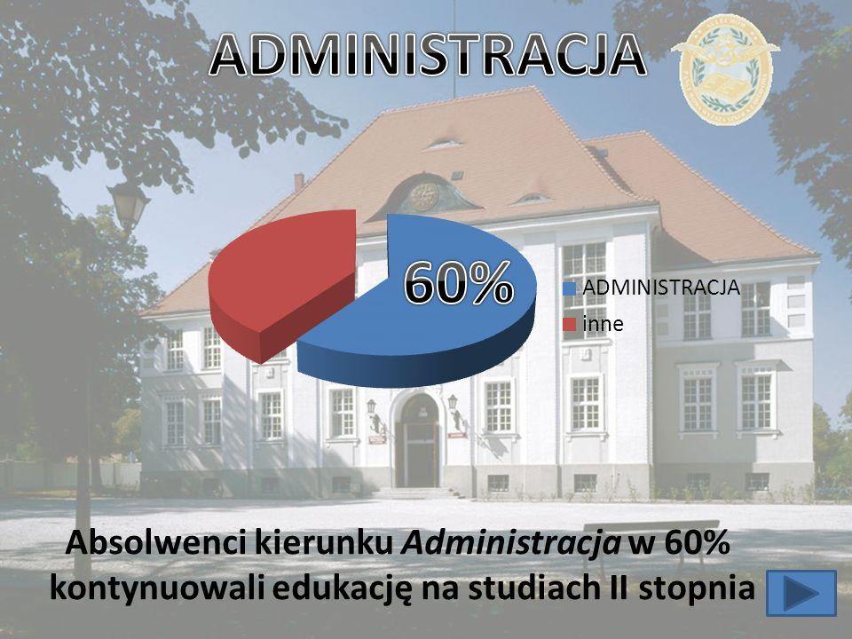 Absolwenci kierunku Administracja w 60% kontynuowali edukację na studiach II stopnia