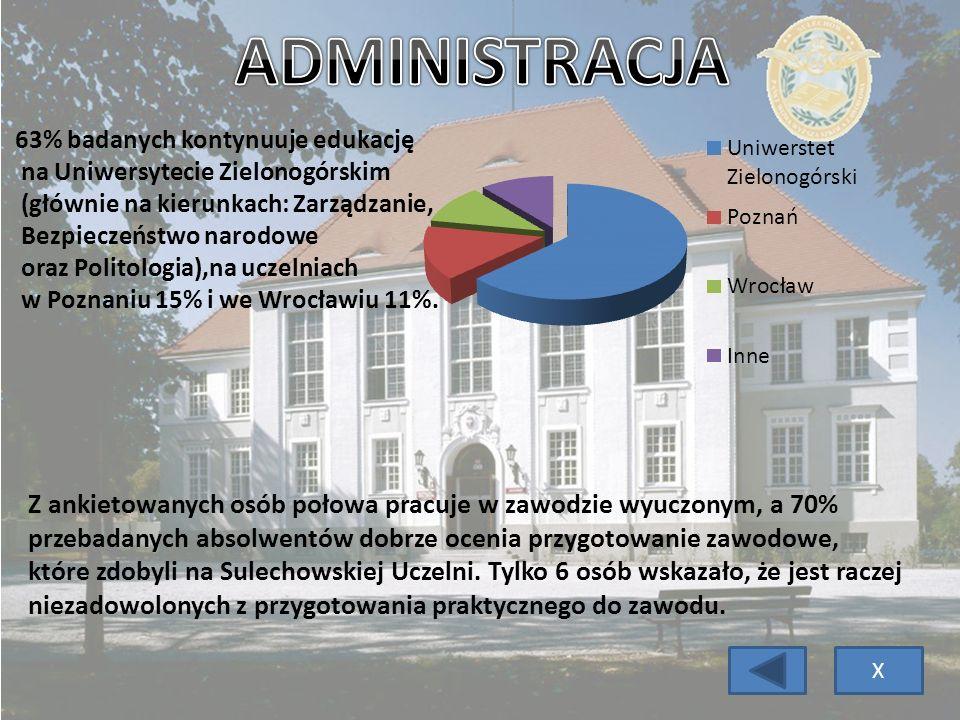 63% badanych kontynuuje edukację na Uniwersytecie Zielonogórskim (głównie na kierunkach: Zarządzanie, Bezpieczeństwo narodowe oraz Politologia),na ucz