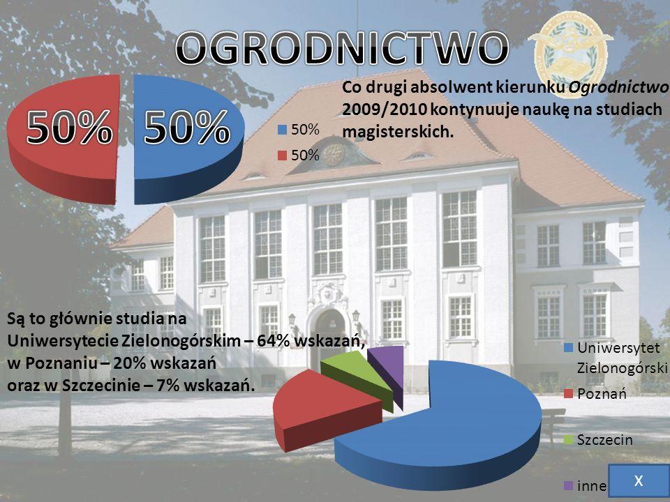 Co drugi absolwent kierunku Ogrodnictwo 2009/2010 kontynuuje naukę na studiach magisterskich. Są to głównie studia na Uniwersytecie Zielonogórskim – 6