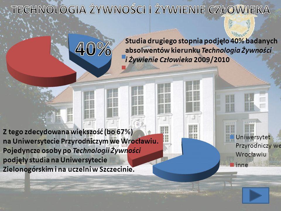 Studia drugiego stopnia podjęło 40% badanych absolwentów kierunku Technologia Żywności i Żywienie Człowieka 2009/2010 Z tego zdecydowana większość (bo