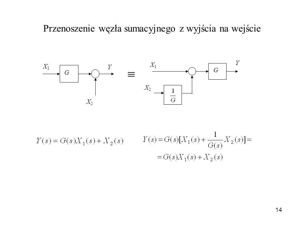 14 Przenoszenie węzła sumacyjnego z wyjścia na wejście G X1X1 X2X2 Y Y X1X1 X2X2 G