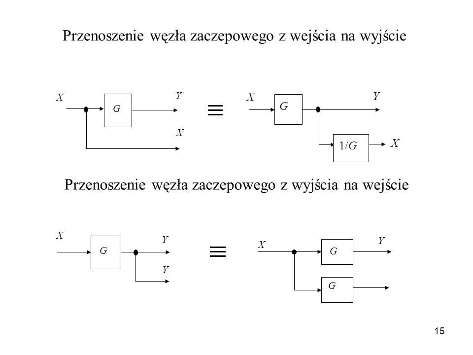 15 Przenoszenie węzła zaczepowego z wejścia na wyjście G X Y X Przenoszenie węzła zaczepowego z wyjścia na wejście G X Y 1/G X X Y Y G G G X Y