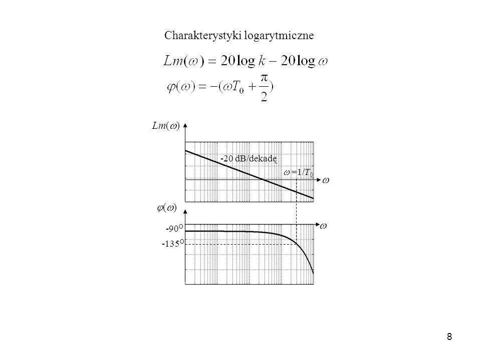 8 Charakterystyki logarytmiczne -90 O -135 O ( ) Lm( ) =1/T 0 -20 dB/dekadę