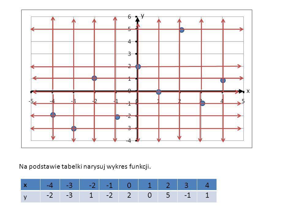 x y Na podstawie tabelki narysuj wykres funkcji. x y -4 -2 -3 -2 1 -2 0202 1010 2525 3 4141