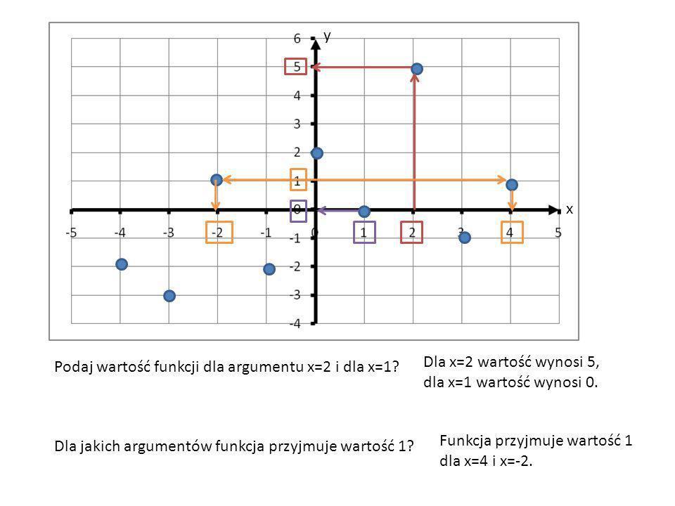 x y Podaj wartość funkcji dla argumentu x=2 i dla x=1? Dla x=2 wartość wynosi 5, dla x=1 wartość wynosi 0. Dla jakich argumentów funkcja przyjmuje war