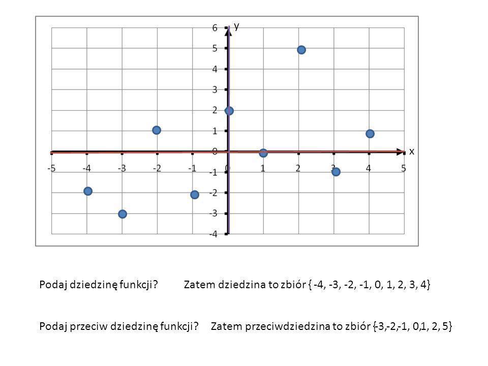 x y Podaj dziedzinę funkcji?Zatem dziedzina to zbiór {-4,-3,-2,-1,0,1,2,3,4} Podaj przeciw dziedzinę funkcji?Zatem przeciwdziedzina to zbiór {-3,-2,-1,0,1,2,5}