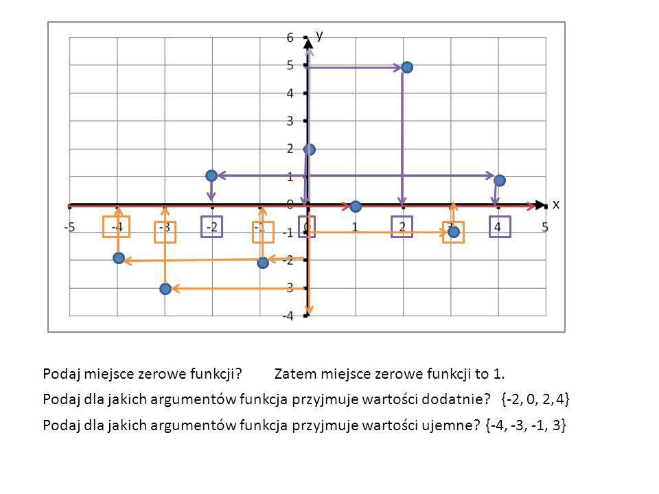 x y Podaj miejsce zerowe funkcji?Zatem miejsce zerowe funkcji to 1. Podaj dla jakich argumentów funkcja przyjmuje wartości dodatnie?{-2,0,2,4} Podaj d