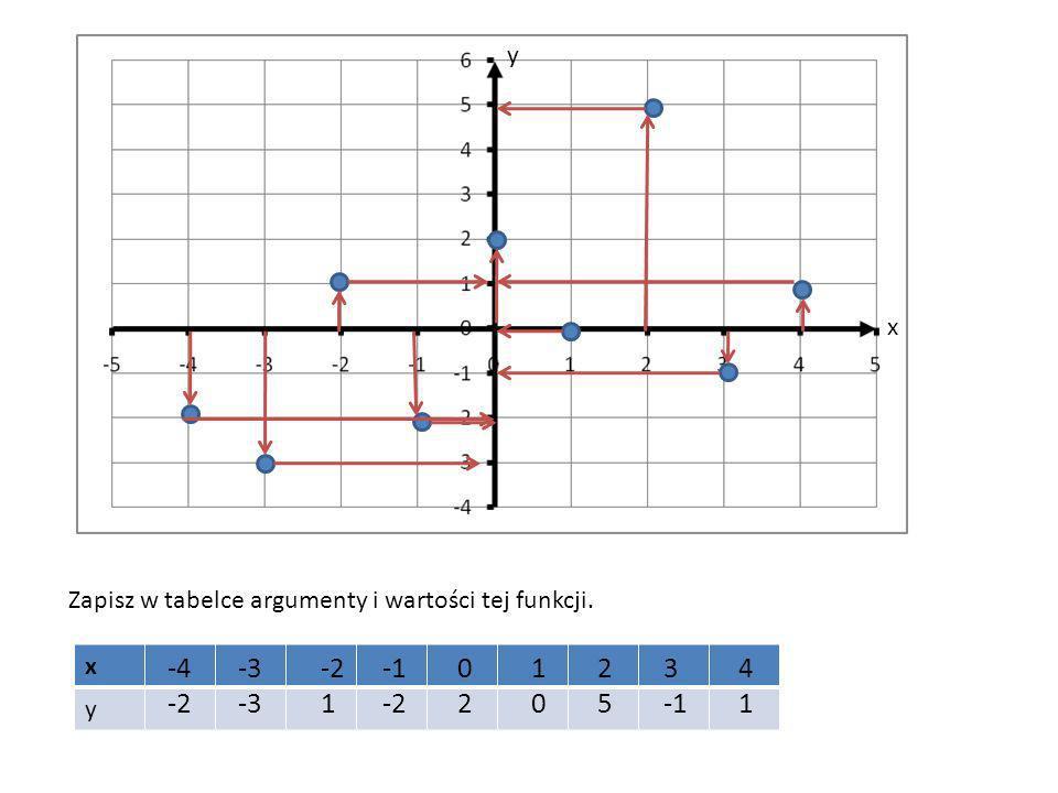 x y Zapisz w tabelce argumenty i wartości tej funkcji. x y -4 -2 -3 -2 1 -2 0202 1010 2525 3 4141