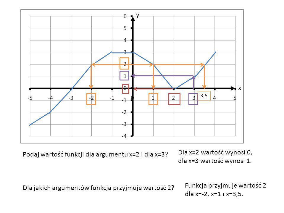 x y Podaj wartość funkcji dla argumentu x=2 i dla x=3.