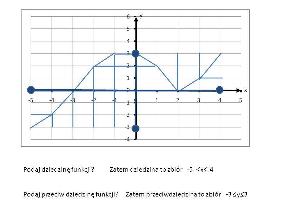x y Podaj dziedzinę funkcji?Zatem dziedzina to zbiór Podaj przeciw dziedzinę funkcji?Zatem przeciwdziedzina to zbiór -5 x 4 -3 y 3