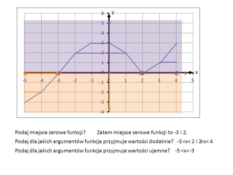 x y Podaj miejsce zerowe funkcji?Zatem miejsce zerowe funkcji to -3 i 2. Podaj dla jakich argumentów funkcja przyjmuje wartości dodatnie? Podaj dla ja