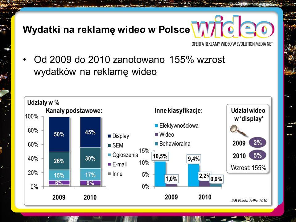 Wydatki na reklamę wideo w Polsce Od 2009 do 2010 zanotowano 155% wzrost wydatków na reklamę wideo