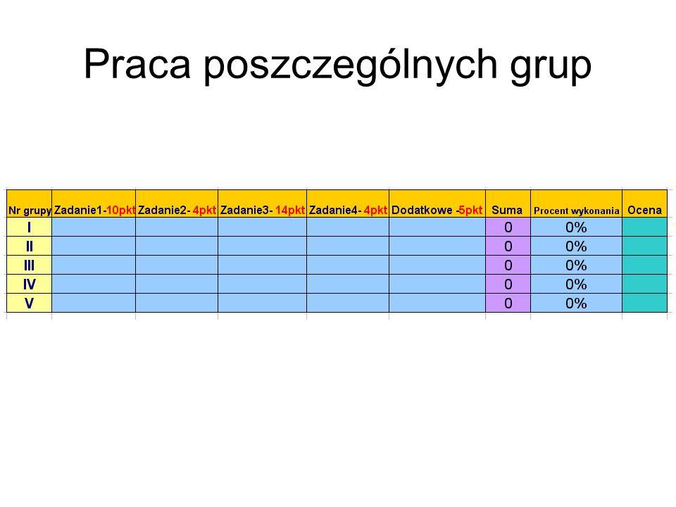 Praca poszczególnych grup
