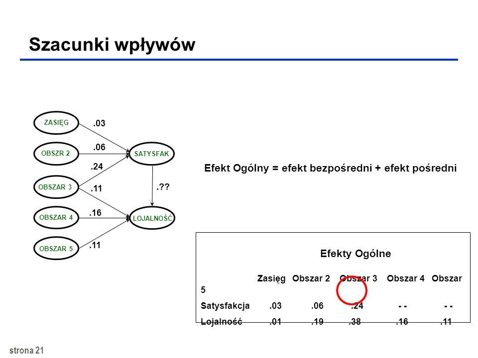 strona 20 SEM procesu satysfakcji i lojalności OB11 OB21 OB32 OB42 OB53 OB74 OB84 OBSZAR 2 OBSZAR 3 OBSZAR 4 SATYSFAK LOJALNOŚĆ OB63 Sat1 Sat2 Loj1 Lo
