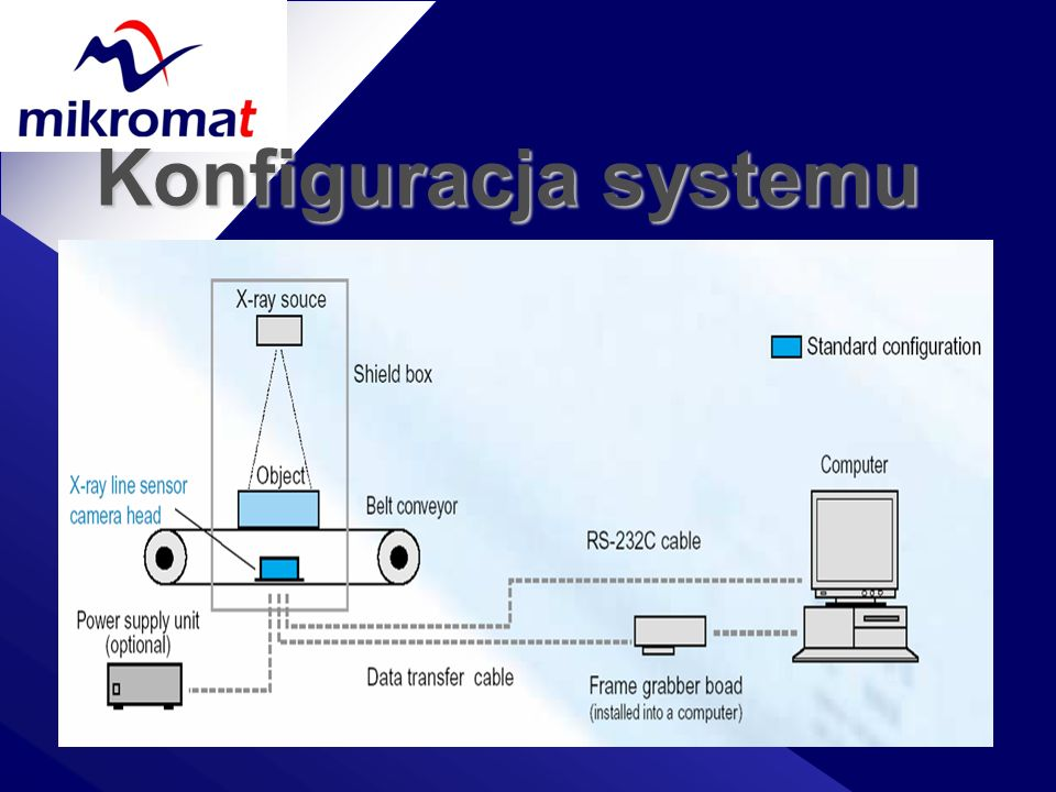 Konfiguracja systemu